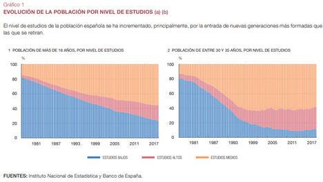 Tendencias laborales intergeneracionales en España en las últimas décadas