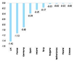 Gráfico 1: Países más afectados en comparación con las pérdidas anuales de exportación estimadas (en miles de millones de dólares). Fuente: ITC, WTO, Allianz Research.