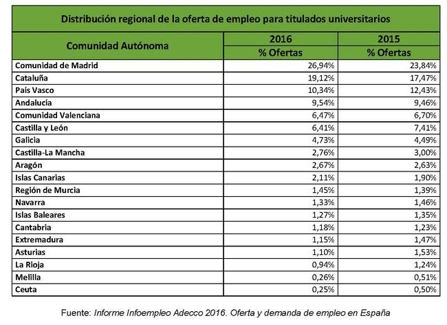 El 55% de las ofertas de empleo cualificado en España requiere ...