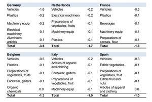 Top 5 de bienes exportados por países.