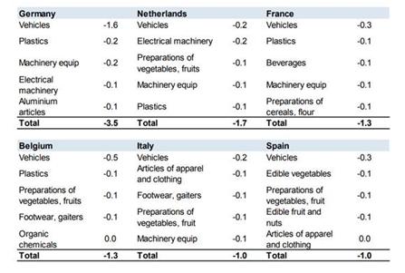 Impacto de un posible Brexit sin acuerdo en las exportaciones europeas