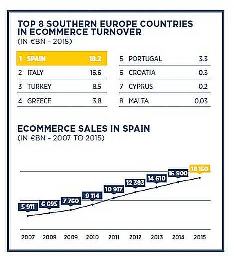 España es el 4º país de Europa en ventas online