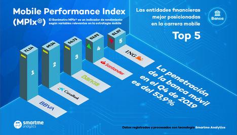 BBVA lidera la carrera en el sector de la banca móvil, según el índice MPIx® realizado por la empresa SmartmeAnalytics
