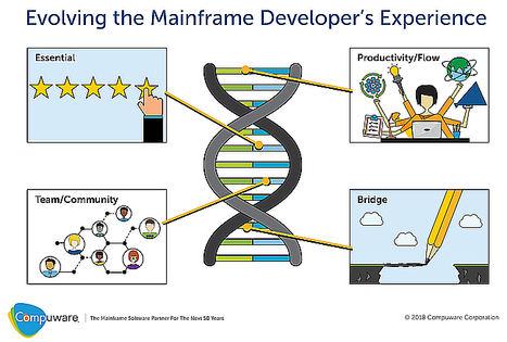 Compuware lanza innovaciones para incorporar rápidamente a las nuevas generaciones de desarrolladores e integrar el mainframe en DevOps