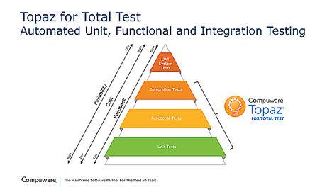 Compuware mejora significativamente su solución Topaz para automatizar pruebas en entornos mainframe