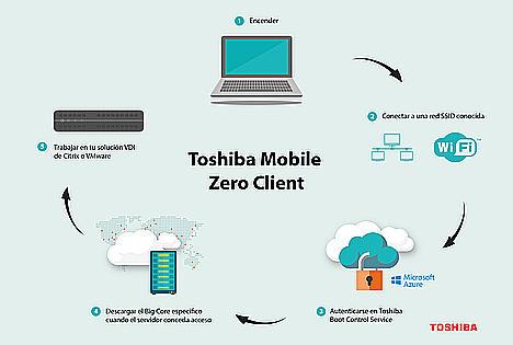 La solución Zero Client de Toshiba ya es compatible con la mayoría de infraestructuras tecnológicas de empresa
