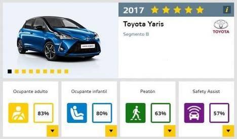 El nuevo Toyota Yaris, cinco estrellas Euro NCAP