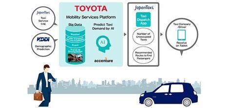 Inteligencia artificial para el sector del taxi