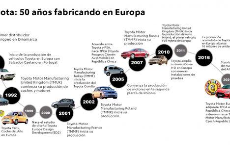 Toyota celebra 50 años de producción en Europa