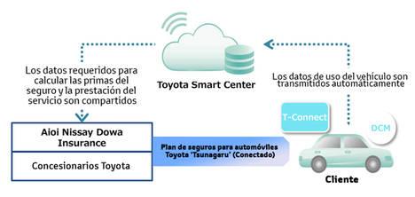 Toyota y Aioi Nissay Dowa Insurance lanzan el primer seguro telemático