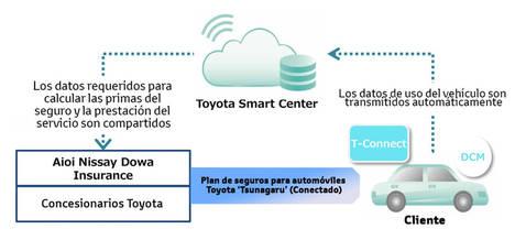 Toyota y Aioi Nissay Dowa Insurance lanzan el primer seguro telemático de Japón basado en el comportamiento al volante