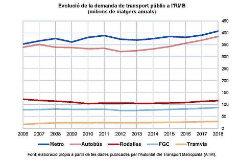La Cámara de Barcelona exige que se afronten los retos de inversión pendientes en Cercanías para recuperar el nivel de demanda de 2006