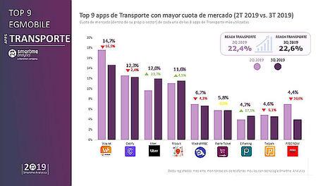 Waylet mantiene su liderazgo entre las app de transporte frente a Cabify y Uber