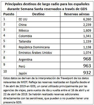 Travelport revela los destinos de largo radio más populares para los españoles durante Semana Santa