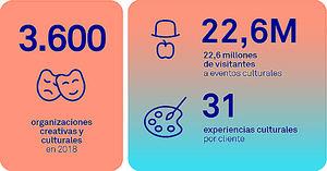 Triodos Bank aumentó un 30% su financiación de proyectos de arte y cultura en España en 2018
