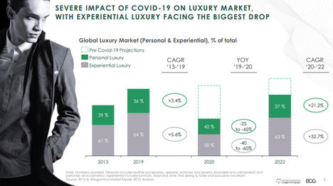 True-Luxury Global Consumer Insight 2020