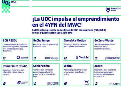 La UOC participará en el 4YFN del MWC con ocho startups y spin-offs
