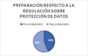 Un 56% de los ejecutivos españoles de alto nivel considera que no está del todo preparado para cumplir con la regulación en materia de datos