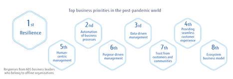 Una encuesta mundial de Fujitsu señala las prioridades en el mundo post-pandémico