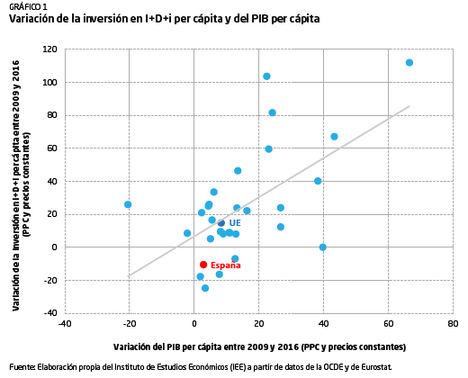 Una propuesta de mejora para los incentivos fiscales a la I+D+i