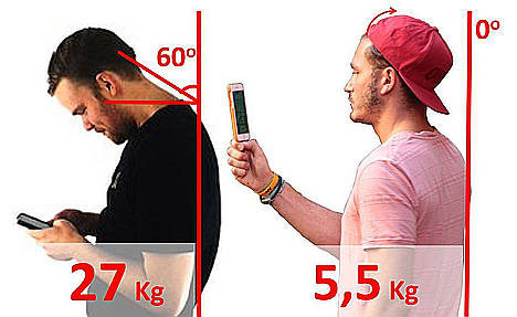 Un estudio demuestra que el móvil puede multiplicar por 5 el peso de la cabeza y una startup lo resuelve