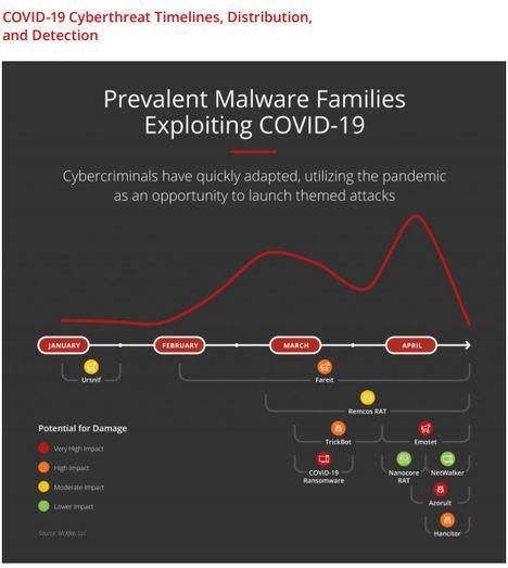 Un informe de McAfee muestra la evolución de los actores de amenazas durante la pandemia