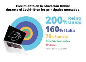 En marzo, el tiempo dedicado por los menores al uso de apps educativas aumentó cinco veces más que el destinado a redes sociales