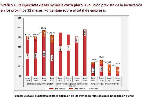 Cerca de 140.000 empresas crearán 390.000 puestos de trabajo en España si logran la financiación que necesitan