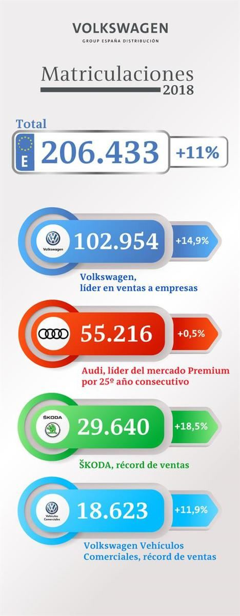 Volkswagen Group España Distribución crece un 11% en 2018