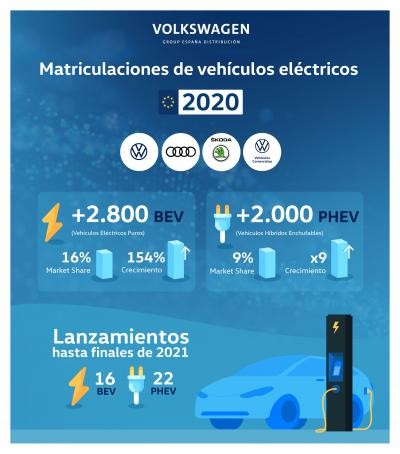 Volkswagen líder del mercado de coches eléctricos en 2020 en España