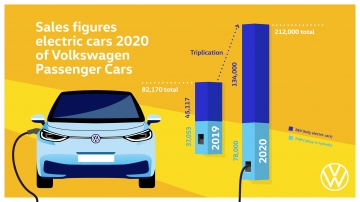 Volkswagen triplica las entregas de vehículos 100% eléctricos en 2020