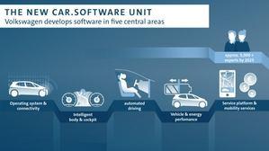 Volkswagen creará una nueva unidad de Software