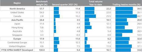 Valores inmobiliarios mundiales