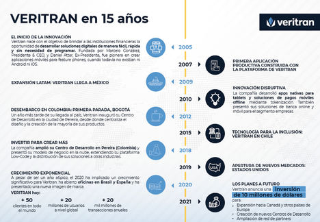 Veritran celebra 15 años de liderazgo impulsando la transformación digital de la industria financiera