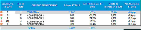 VidaCaixa ganó 153,9 millones de euros en el primer trimestre, un 6,6% más