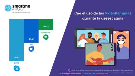 Skype, Hangouts y Duo bajan radicalmente su uso con la paulatina vuelta a la normalidad