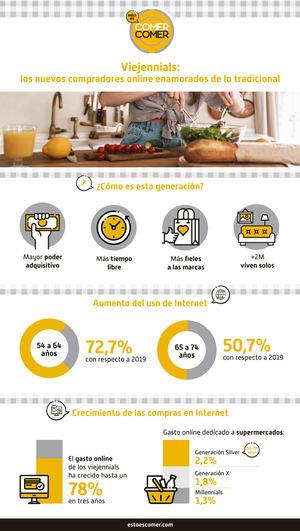 Viejennials: los nuevos compradores online enamorados de lo tradicional