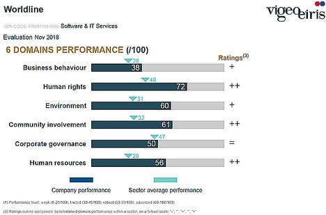 Worldline se sitúa en el TOP 5 de empresas más sostenibles de su sector en Europa según la agencia de calificación internacional Vigeo Eiris