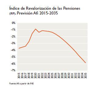 Vittalias prevé que la caída del Índice de Revalorización de las Pensiones dispare las rentas vitalicias un 300% en 10 años