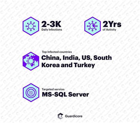 Campaña Vollgar: servidores MS-SQL atacados