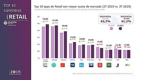 Wallapop no resiste la presión de Amazon Compras y se coloca en una segunda posición en las apps de retail