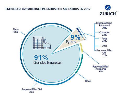 Zurich paga un 33% más en indemnizaciones a las empresas por siniestros respecto a 2017