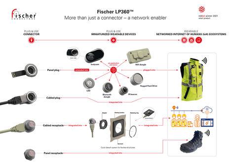 Impresionante: el conector Fischer LP360™ se alza ganador en dos categorías de los premios Red Dot: Diseño de productos 2021