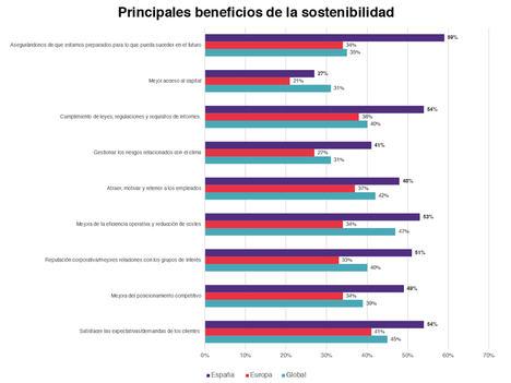 La mitad de los directivos españoles asegura no saber cómo medir la sostenibilidad en su empresa