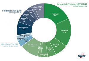 Cuotas de mercado en 2021 según HMS Networks: buses de campo, Ethernet industrial e inalámbrico.