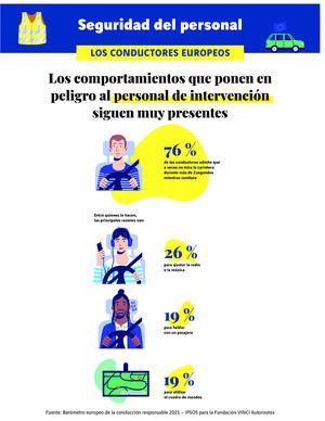 El 83 % de los conductores españoles que se toman libertades respecto a las normas de tráfico también lo hacen con las medidas sanitarias