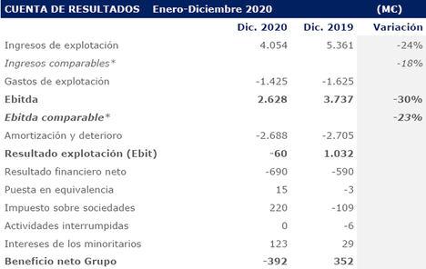 Abertis cierra un ejercicio 2020 marcado por el crecimiento internacional y los efectos del COVID-19