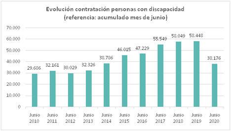 Desciende la contratación de personas con discapacidad un 34,7% y los mayores de 55 años pierden 73.500 empleos en el último trimestre