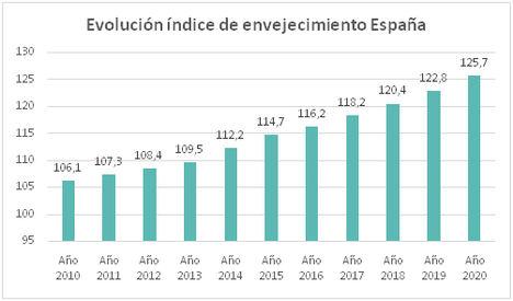 Año 2020: El envejecimiento avanza imparable y alcanza su valor máximo en España (125%): se contabilizan 125 mayores de 64 años por cada 100 menores de 16