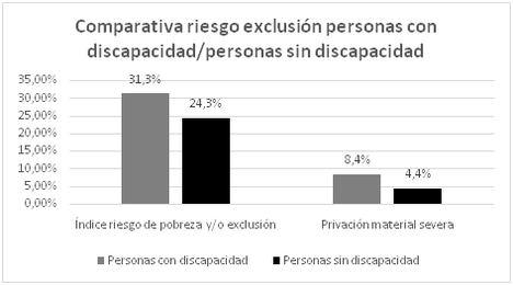 La brecha digital afecta a un 45% de las personas con discapacidad: manifiestan dificultades de accesibilidad, económicas y sociales en el uso de dispositivos tecnológicos